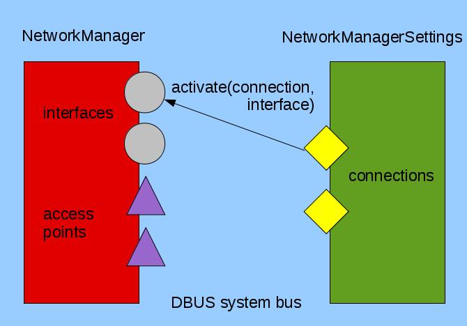 Kde network manager disabled dating
